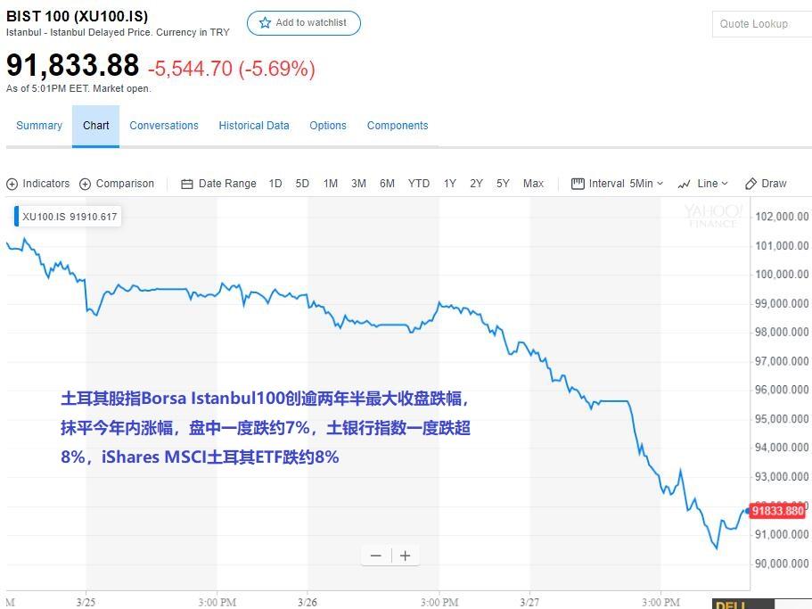 昨夜,土耳其再度经历遭遇股汇双杀,股市一度暴跌7%_易信