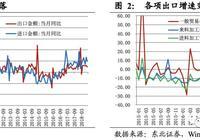 出口如期回落,进口增速超预期,贸易战升级前的风平浪静