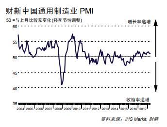 中國4月財新製造業PMI高於預期 出口訂單一年半來首現萎縮 高於 月財新製造業 一年半