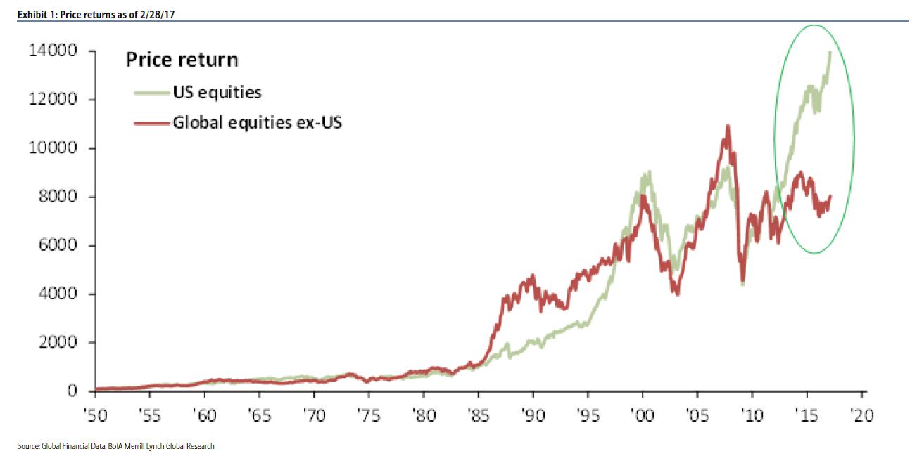 """美股8年250%的回报 离""""史上最牛""""还有多远?"""