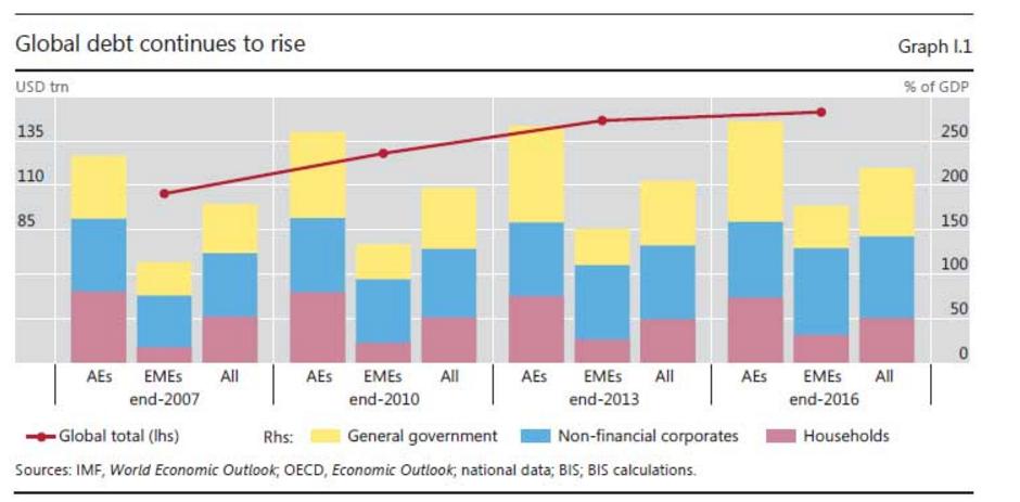 央行的央行:全球经济仍面临这四大威胁