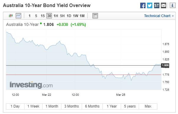 一场席卷全球股市的大跌:债市真的
