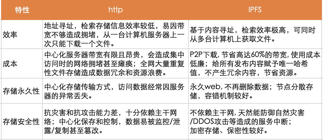 基于IPFS的Filecoin测试网已上线,新一轮机遇来袭?