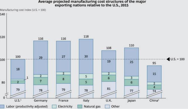 美国制造业成本在主要发达国家中最低