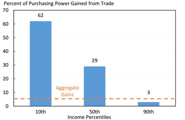 贸易全球化分赃不均