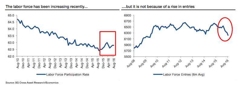 美国就业市场真那么好?耶伦的说法可能有误