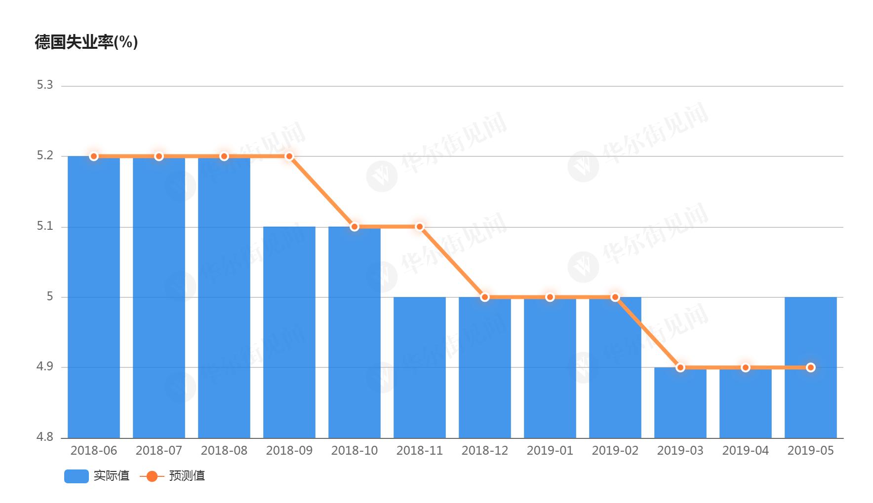 2013年来首次!德国失业率意外走高 _中欧新闻_欧洲中文网