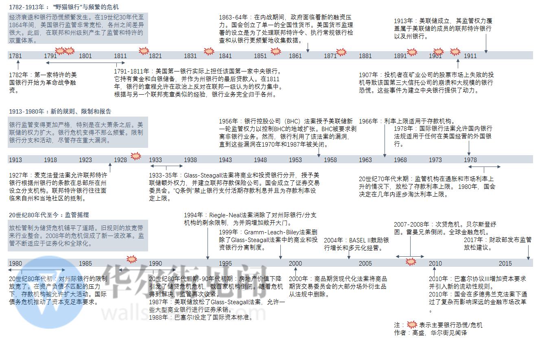一张图看懂美国银行业监管变迁史 - 木买蚂蚁 - hfzhangping的博客