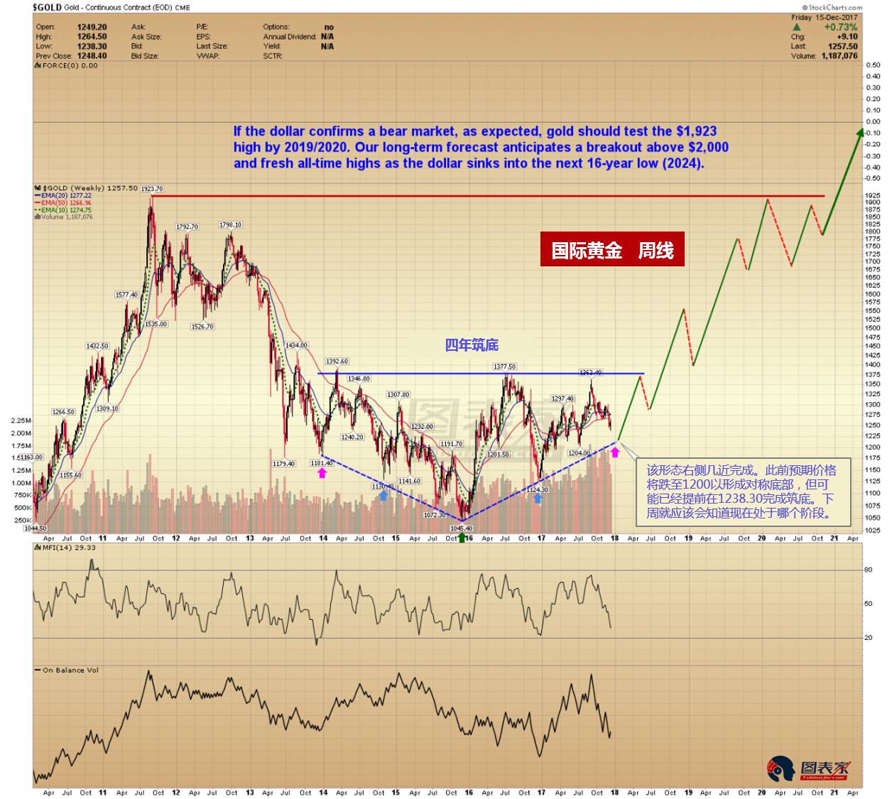 美元触及16年周期顶部,2018年或开启黄金长牛