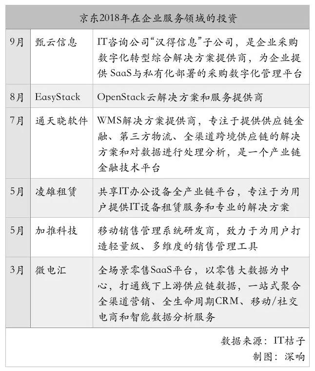 """不可否认,未来B市场的格局更有可能是BAT继续占领大部分市场,提供基础设施服务,而其他公司则可以选择垂直领域提供更多个性化的服务。毕竟在全球市场上,除了微软、甲骨文等to B巨头,也有很多优秀的""""小""""公司,比如Slack、Tanium、Sprinklr、AppNexus等等。"""