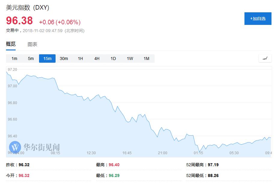 本周二和周三,美元指数在站上97关口后接连刷新16个月新高,施压人民币下行。但在周四亚洲时段早盘,美元指数就已跌落97,此后一直跌离这一关口。