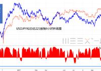 日股再刷21年新高,与日元背离程度创一年多来最高,何时回归?