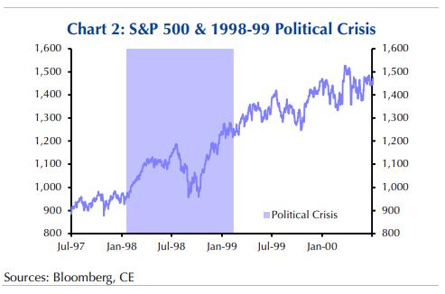 特朗普:弹劾我试试!等着市场崩溃吧
