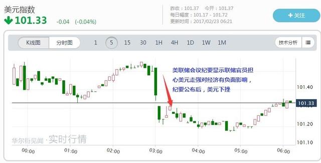 美财长:美元强势是好事 预计长远将升值