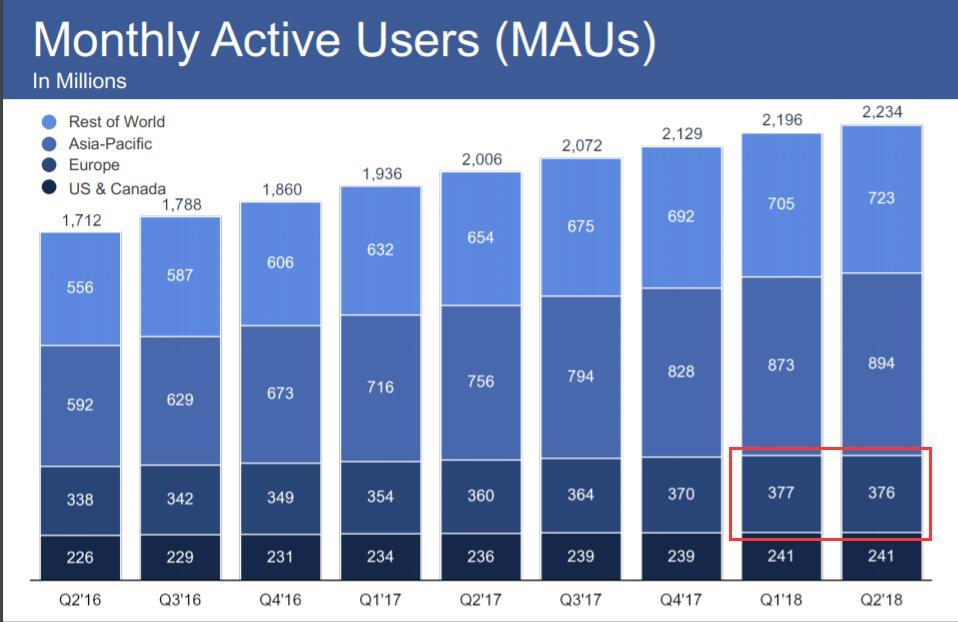 """值得一提的是,今年4月Facebook公布一季度财报时,Facebook的首席财务官David Wehner曾预计,GDPR可能导致二季度Facebook在欧洲的日活和月活用户增长下降、或者持平一季度。GDPR可能对Facebook的营收""""有一定影响""""。"""