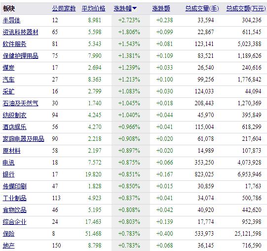 澳门在线电子游艺:香港恒生指数开盘涨1.4%_半导体板块领衔上涨