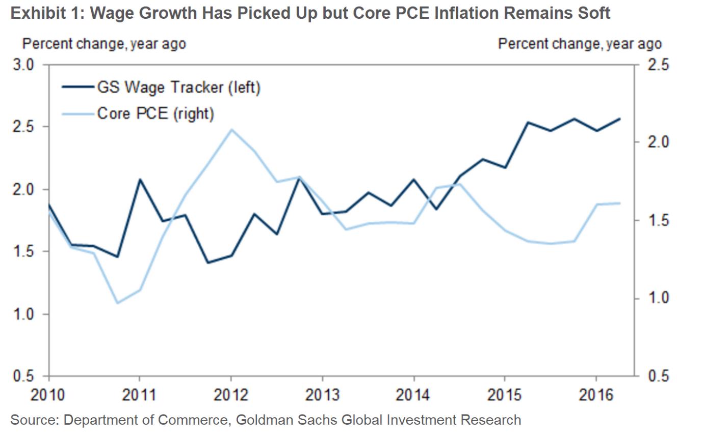 """通胀与就业""""先有鸡还是先有蛋""""?高盛研究了这个美联储难题后这么说"""