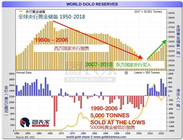 黄金价格坚固的后援:东西方央行需求