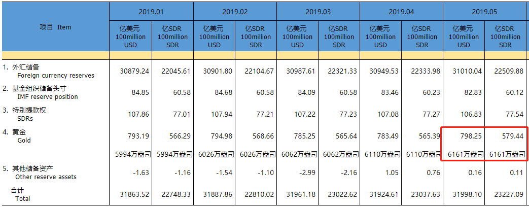 中国5月外汇储备 其中黄金储备连续第6个月增加
