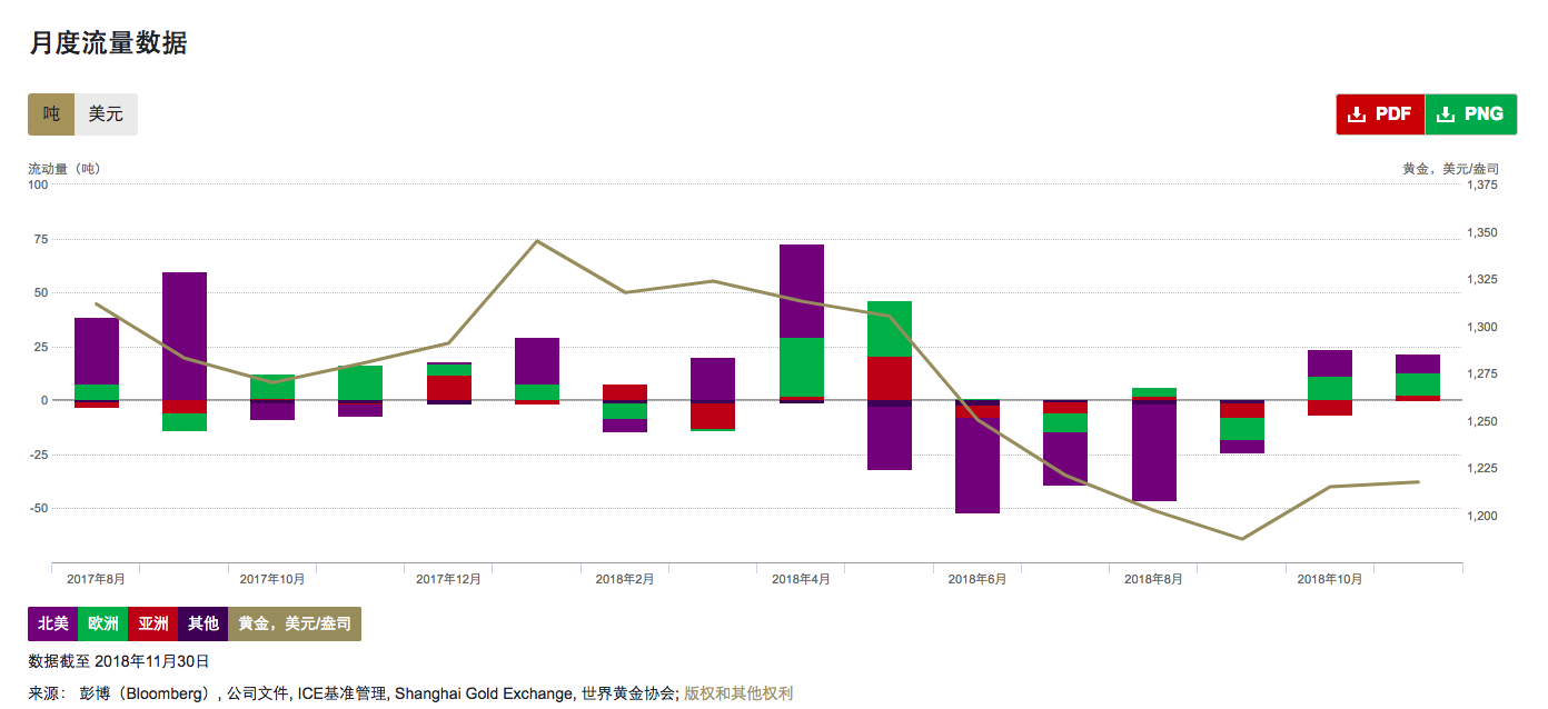欧洲猖獗买入!11月环球黄金ETF持有量大增