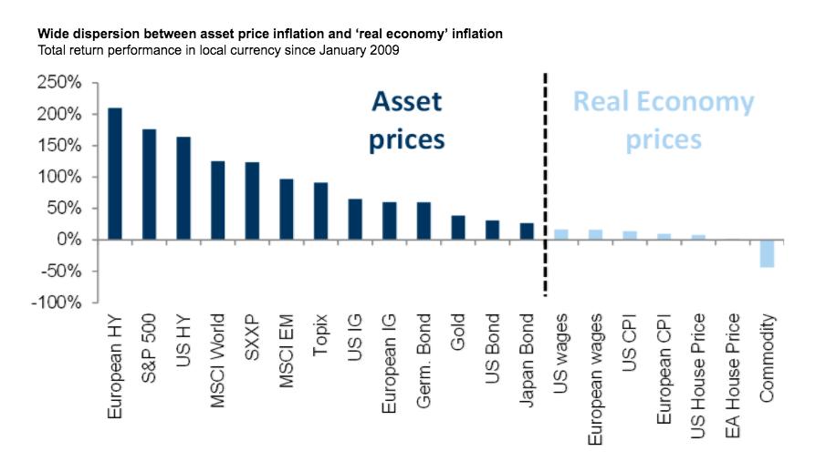 09年来资产价格和经济的脱节有多严重?高盛这张图说清楚了