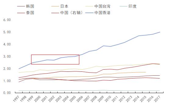 香港的人均gdp有多高_人均GDP超1万美元有多重要(3)