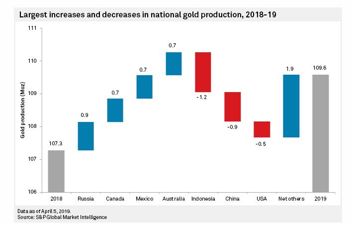 金价还有一重利空因素 黄金矿产量或远未触顶