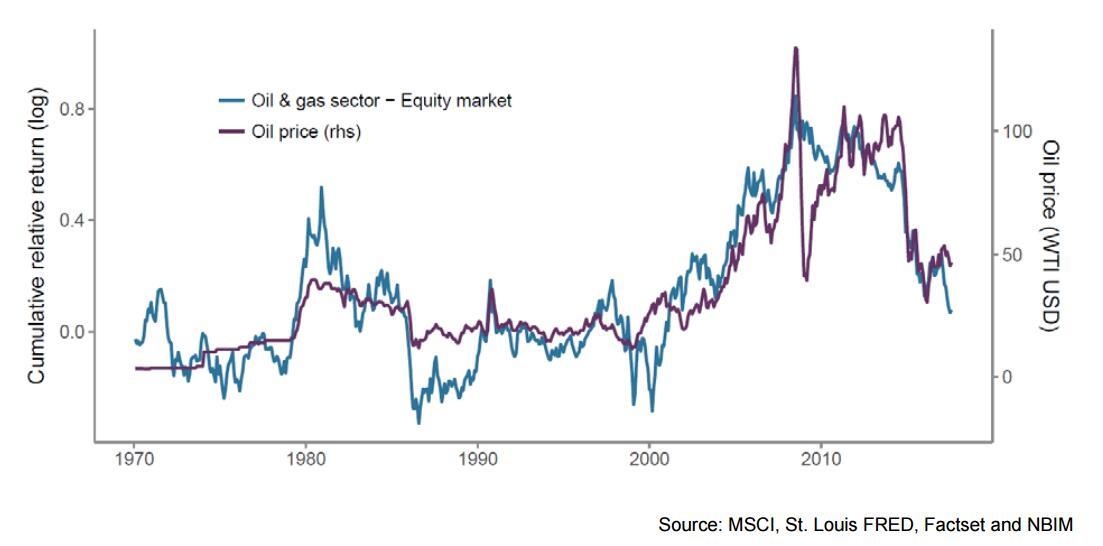 全球最大主权基金要抛售油气股?挪威政府:我反对!