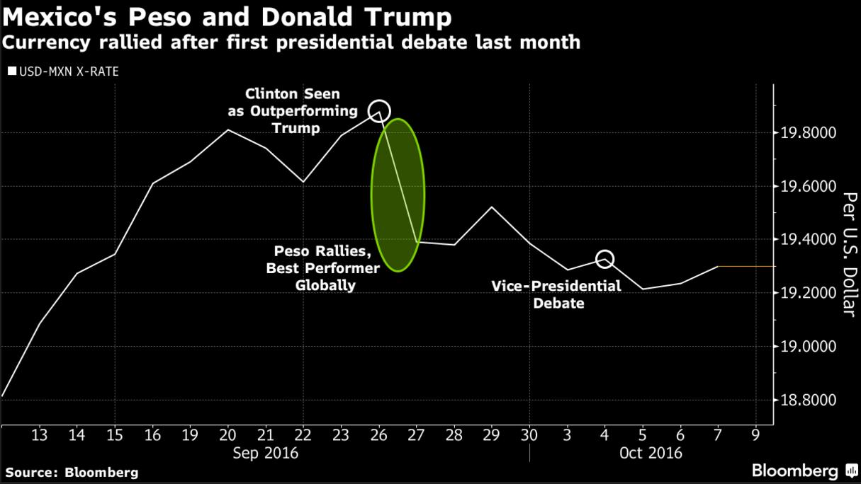 """""""二辩""""前墨西哥比索飙涨 市场看衰""""麻烦缠身""""的特朗普"""
