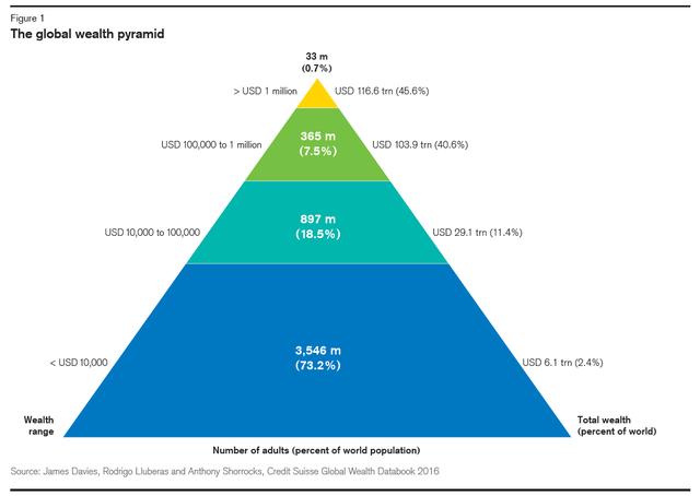 全球财富金字塔