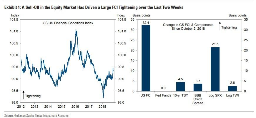 """而根据法国巴黎银行的数据,标普500指数下跌6%至2500点,将是引发美联储做出回应的阻力线,""""10%-15%的股市下跌通常是市场噪音和市场信号的分水岭。"""""""