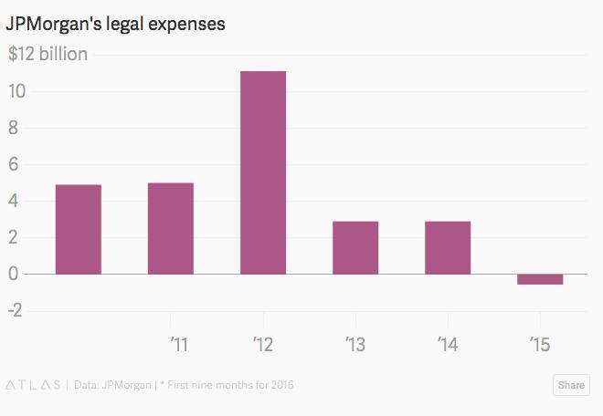 厉害了!摩根大通其实在诉讼案中不赔反赚5.5亿美元