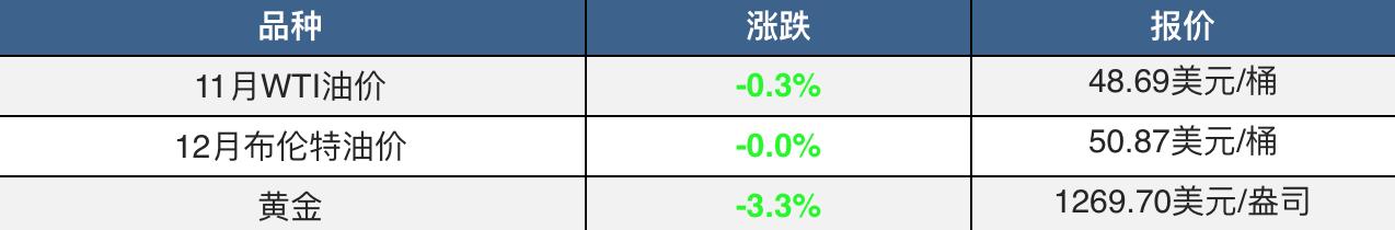 担心欧美央行收紧宽松 美元创近两个月新高 黄金跌破千三关口