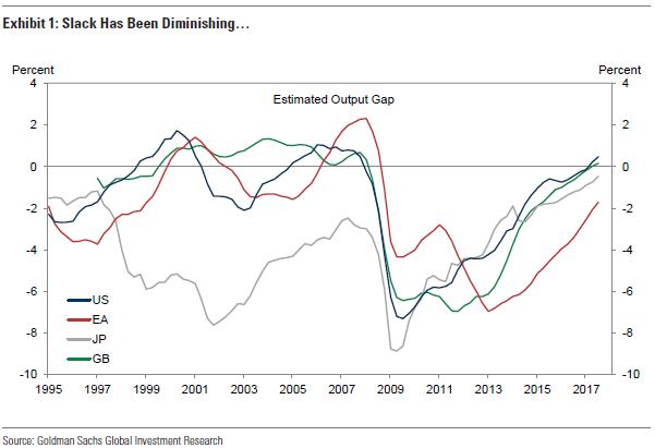 高盛:发达经济体产出缺口快速弥合 但三大央妈