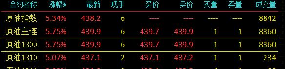 贵州国际--原油期货首日开门红!1小时内成交规模超100...