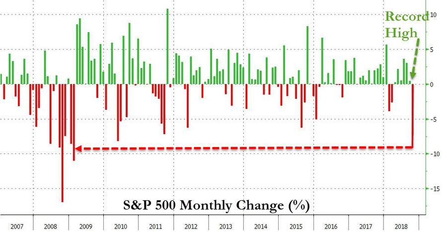 """美银美林向基金经理发出调查问卷:""""你认为标普500指数下跌到那个水平会导致美联储停止加息?"""""""