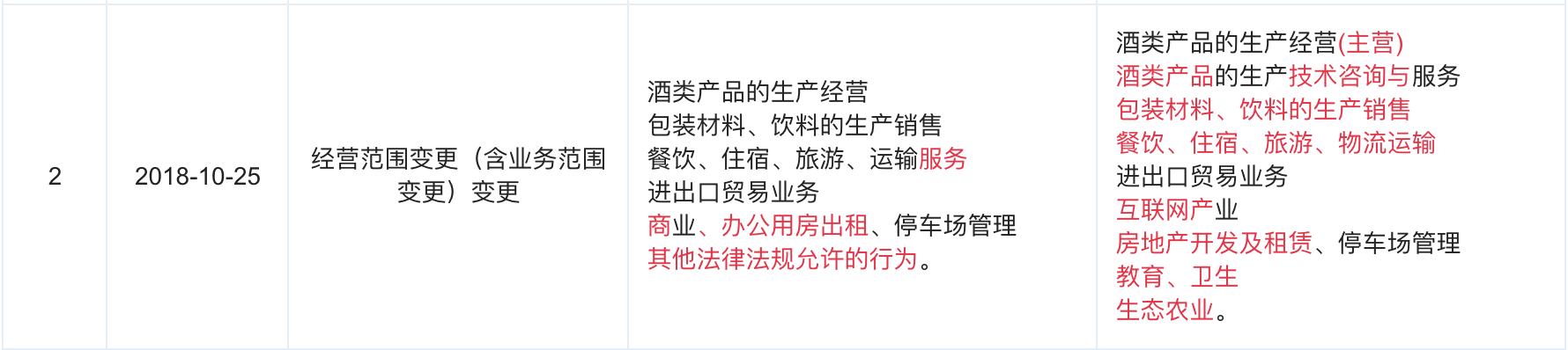 贵州茅台变更经营范围:增加房地产开发、互联网产业等