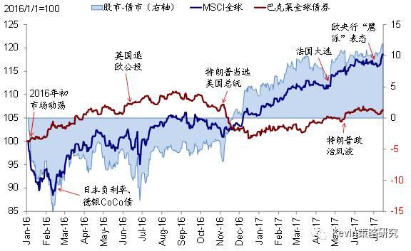 7月以来,新兴和欧洲领跑,美股日本相对落后