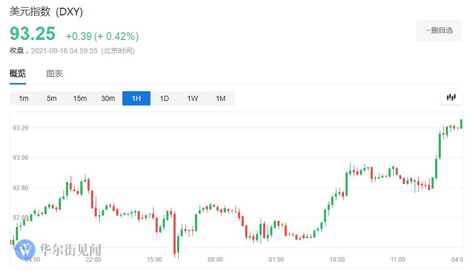 周五(9月17日)纽约尾盘,ICE美元指数涨0.42%,报93.25,创8月23日以来最高位。 MSCI新兴市场货币指数跌0.17%,报1735.49,欧市盘后曾走软至1732.71,创9月9日以来盘中新低