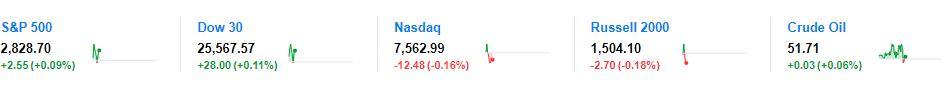 美股波动:高开后集体转跌 纳指跌幅更深 美债收益率跌 _德国新闻_德国中文网