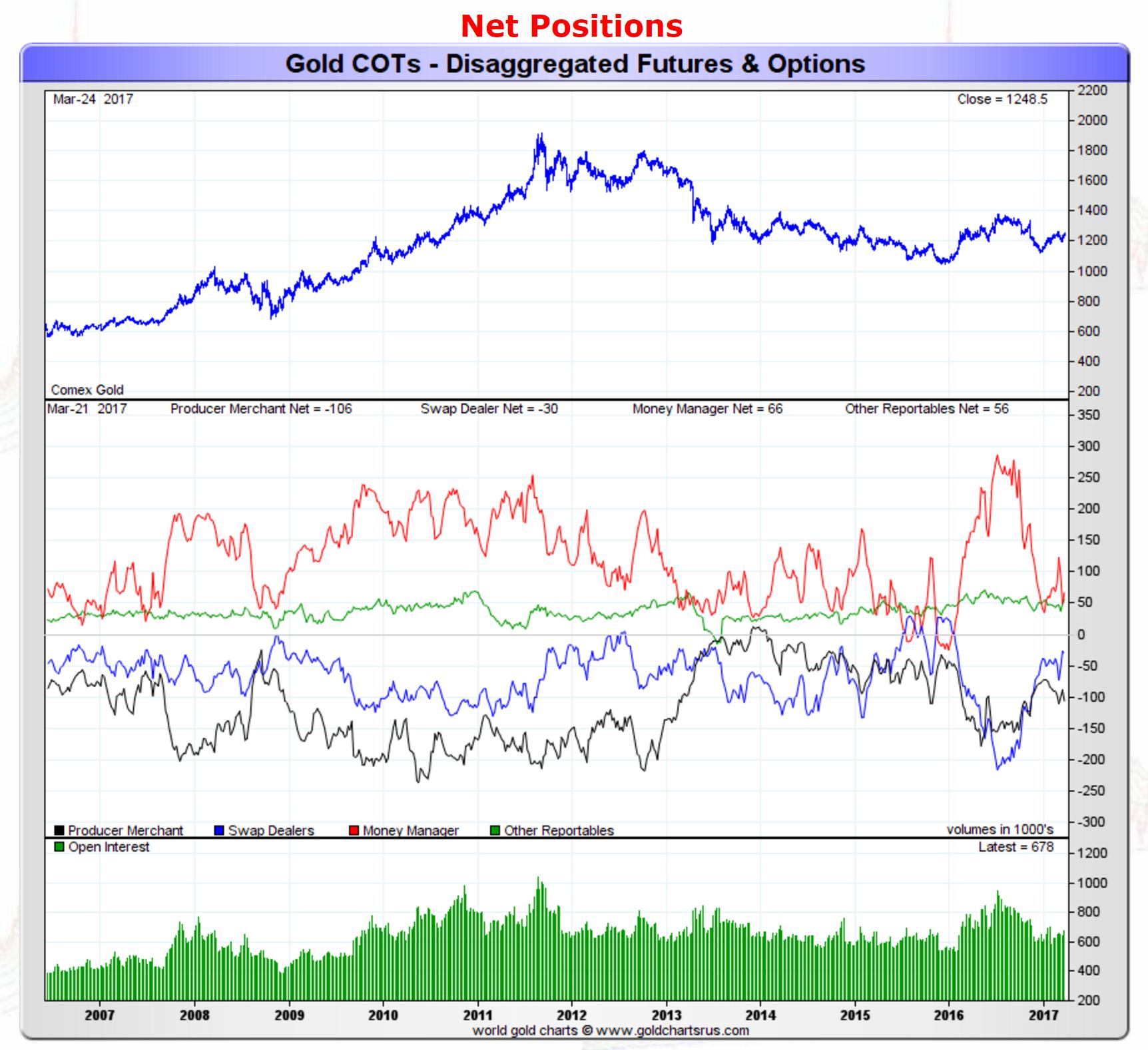 黃金上周大漲背後多空投機資金罕見同時增倉
