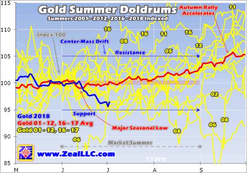 抛售仍在继续 黄金夏季交易模式是否有迹可循?