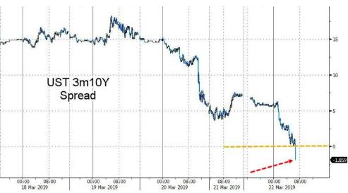 美联储高官:对于收益率曲线倒挂市