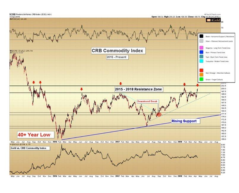 受大宗商品整体推动的金价 为何将会有更高的涨幅?