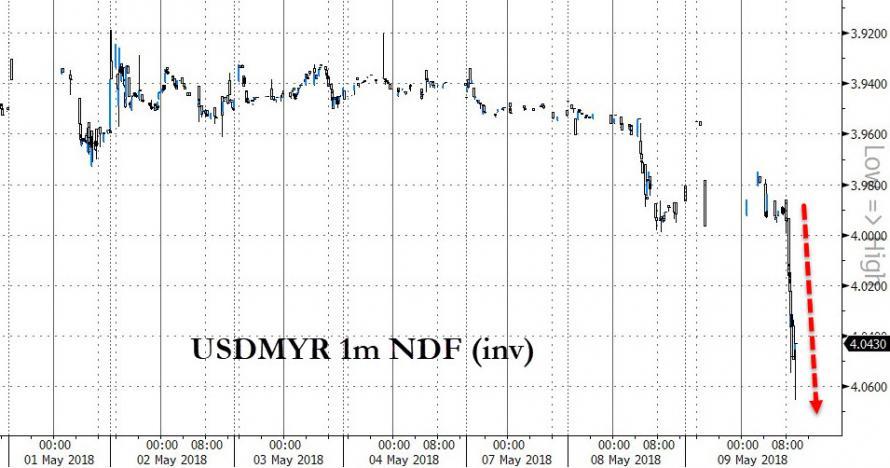 """马来西亚60年来首度""""变天"""" 股指暴跌、投资者懵了、中国炒房客要跑了?"""