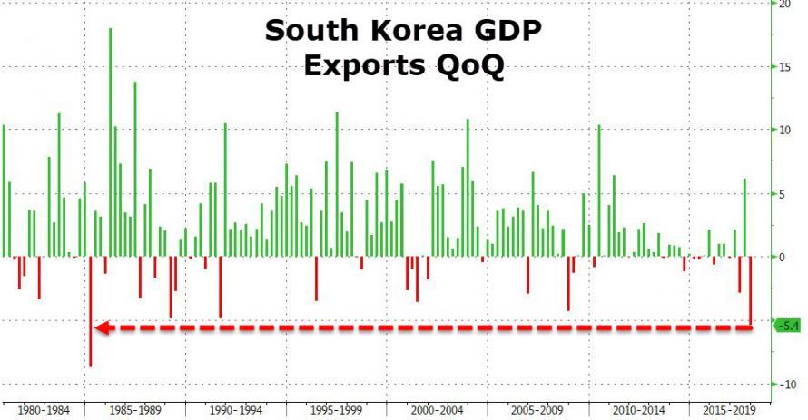 韩国2017gdp_韩国2017年GDP增长率为近年新高,韩媒 感谢中国游客放弃我们