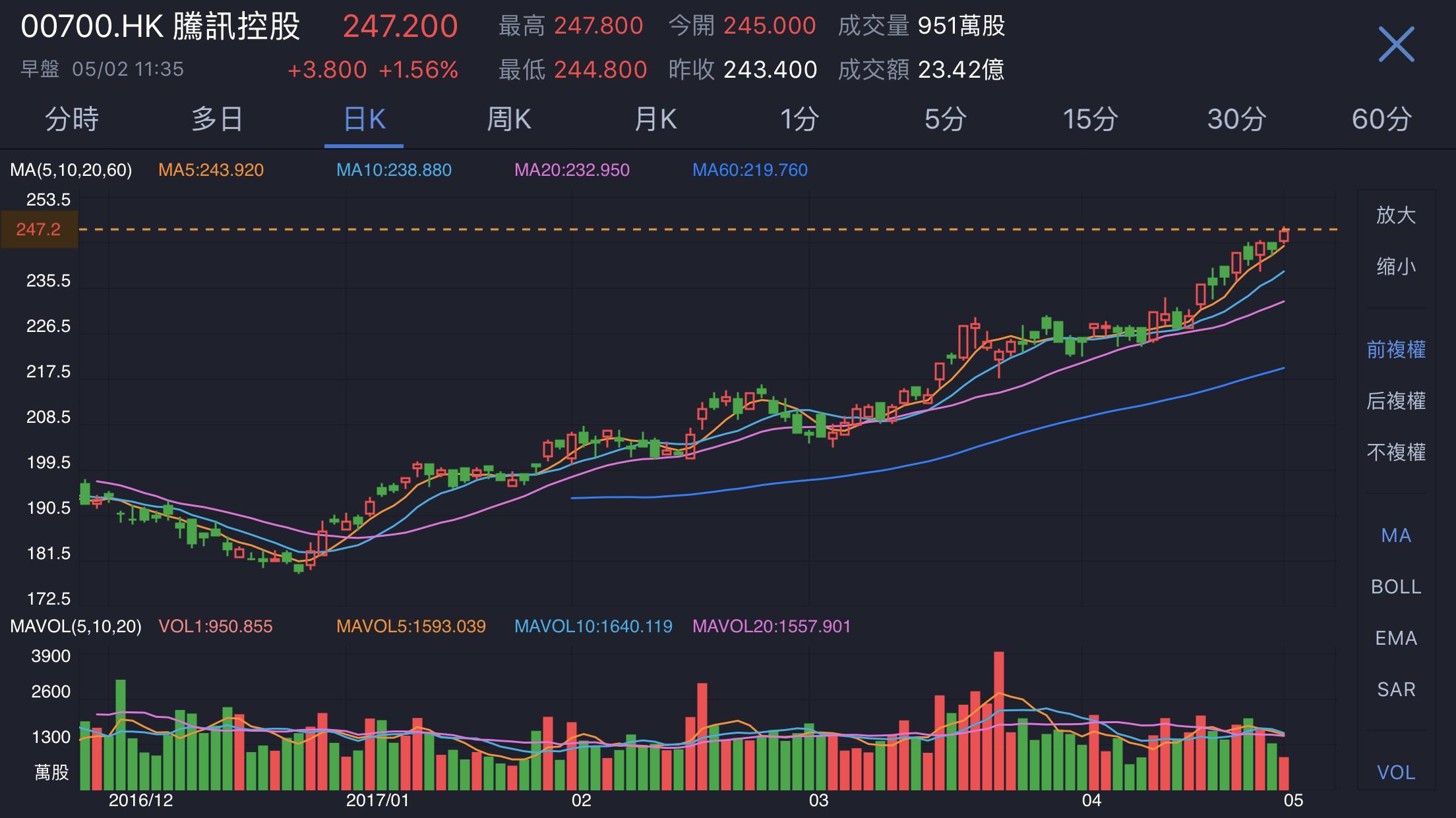 腾讯股价连续第9日创新高 市值突破3000亿美元 - 木买蚂蚁 - hfzhangping的博客