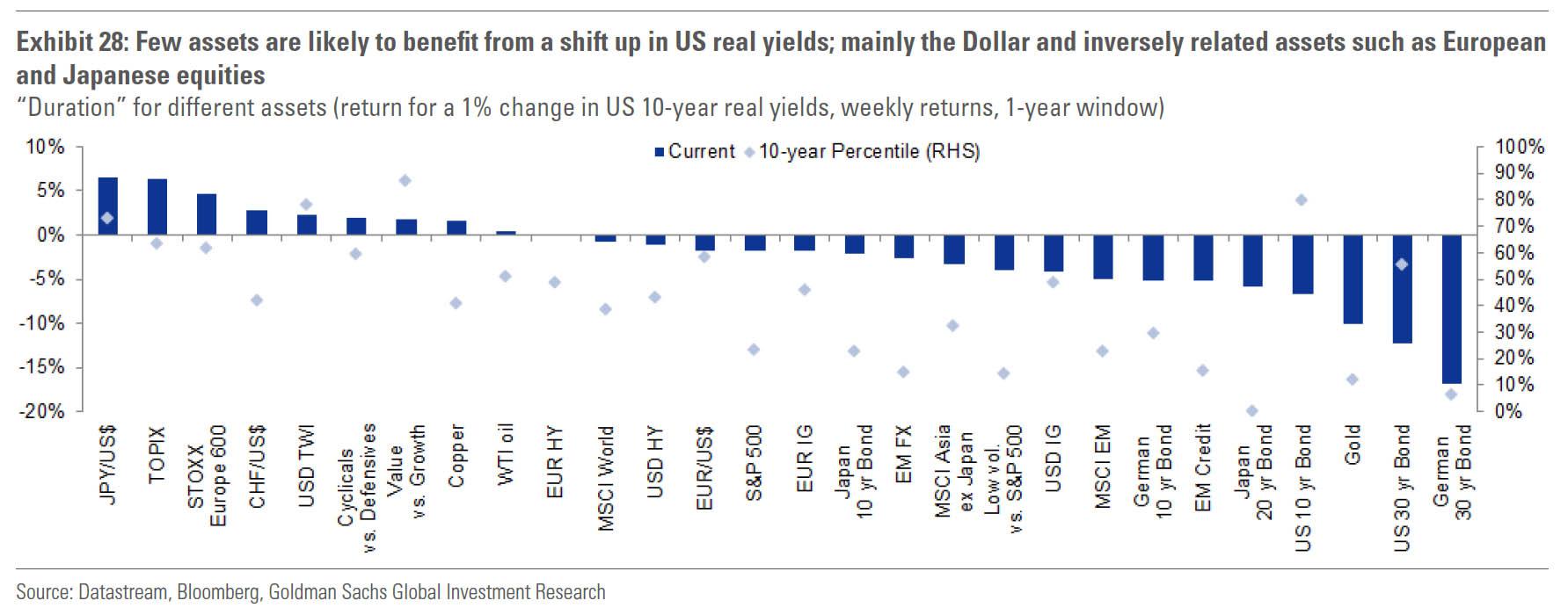 这是全市场唯一关键的资产 美债与其他大类资产相关度从没这么高
