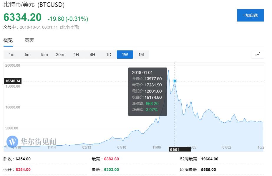 交易所Coinbase获得新一轮3亿美元融资,估值超过80亿美元