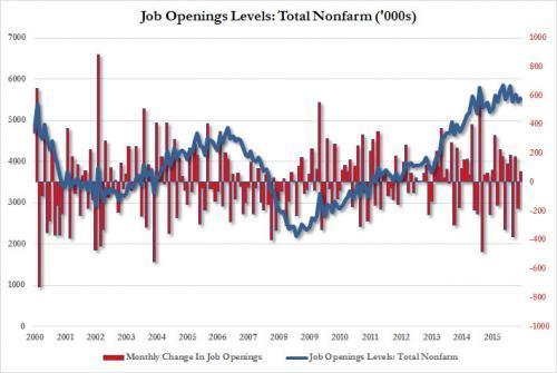 JOLTS job openings 1_0